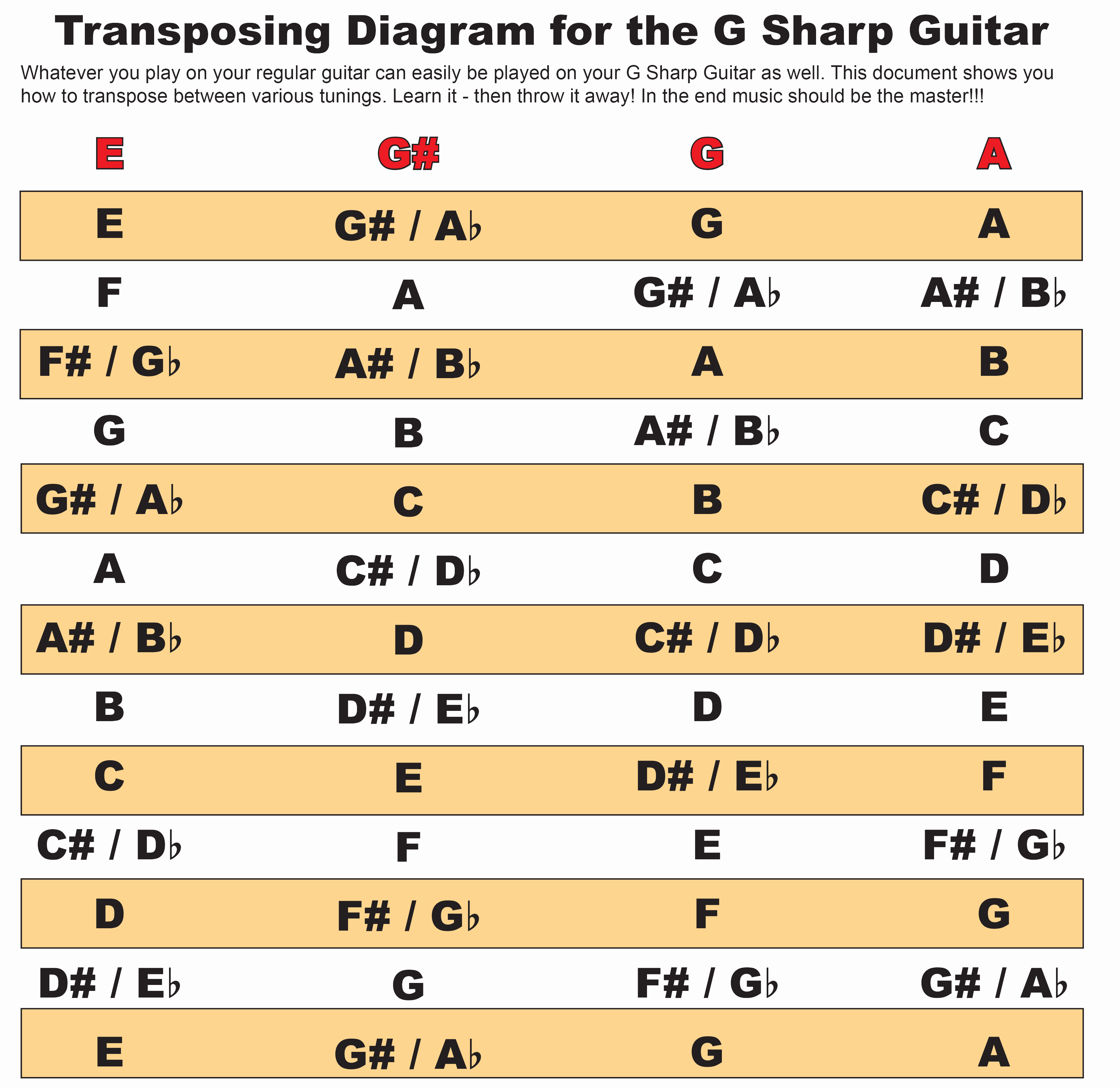 G SharpTransposingDiagram